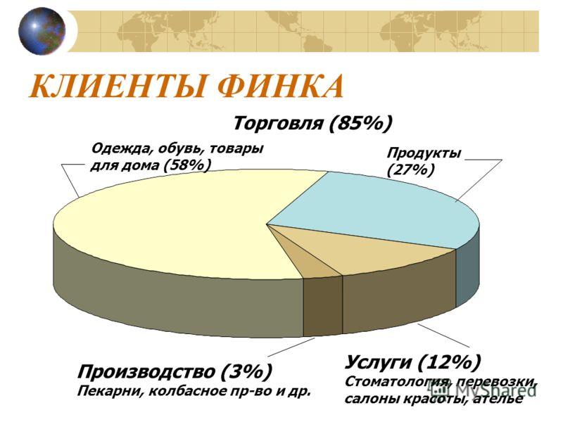 КЛИЕНТЫ ФИНКА Одежда, обувь, товары для дома (58%) Продукты (27%) Торговля (85%) Услуги (12%) Стоматология, перевозки, салоны красоты, ателье Производство (3%) Пекарни, колбасное пр-во и др.