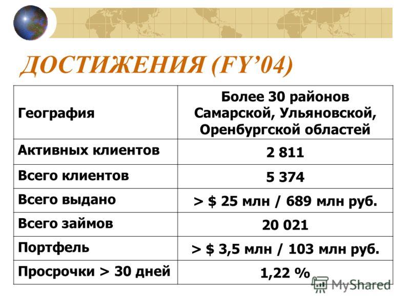 ДОСТИЖЕНИЯ (FY04) География Более 30 районов Самарской, Ульяновской, Оренбургской областей Активных клиентов 2 811 Всего клиентов 5 374 Всего выдано > $ 25 млн / 689 млн руб. Всего займов 20 021 Портфель > $ 3,5 млн / 103 млн руб. Просрочки > 30 дней