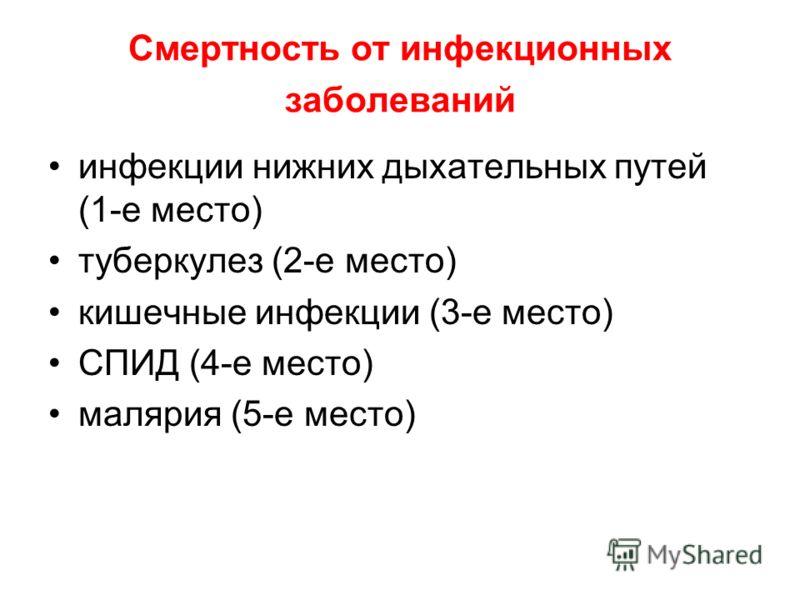Смертность от инфекционных заболеваний инфекции нижних дыхательных путей (1-е место) туберкулез (2-е место) кишечные инфекции (3-е место) СПИД (4-е место) малярия (5-е место)