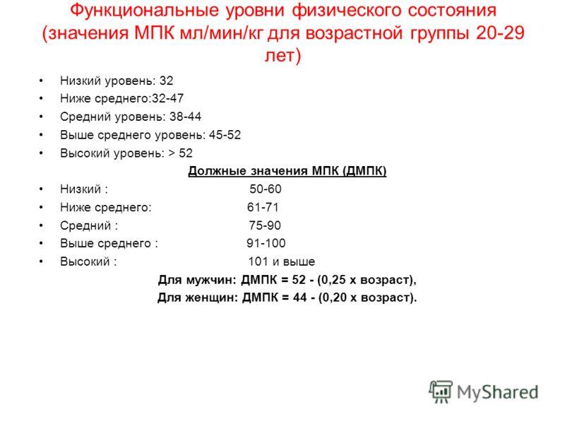 Функциональные уровни физического состояния (значения МПК мл/мин/кг для возрастной группы 20-29 лет) Низкий уровень: 32 Ниже среднего:32-47 Средний уровень: 38-44 Выше среднего уровень: 45-52 Высокий уровень: > 52 Должные значения МПК (ДМПК) Низкий :