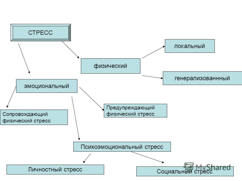 СТРЕСС физический локальный генерализованнный эмоциональный Сопровождающий физический стресс Предупреждающий физический стресс Психоэмоциональный стресс Личностный стресс Социальный стресс