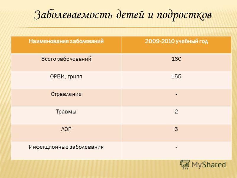 Заболеваемость детей и подростков Наименование заболеваний2009-2010 учебный год Всего заболеваний160 ОРВИ, грипп155 Отравление- Травмы2 ЛОР3 Инфекционные заболевания-