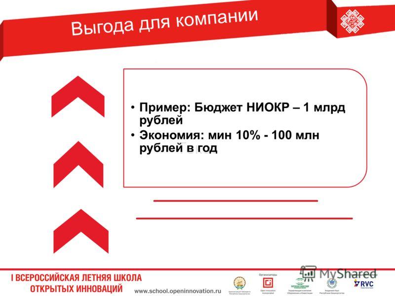 Выгода для компании Текст Пример: Бюджет НИОКР – 1 млрд рублей Экономия: мин 10% - 100 млн рублей в год
