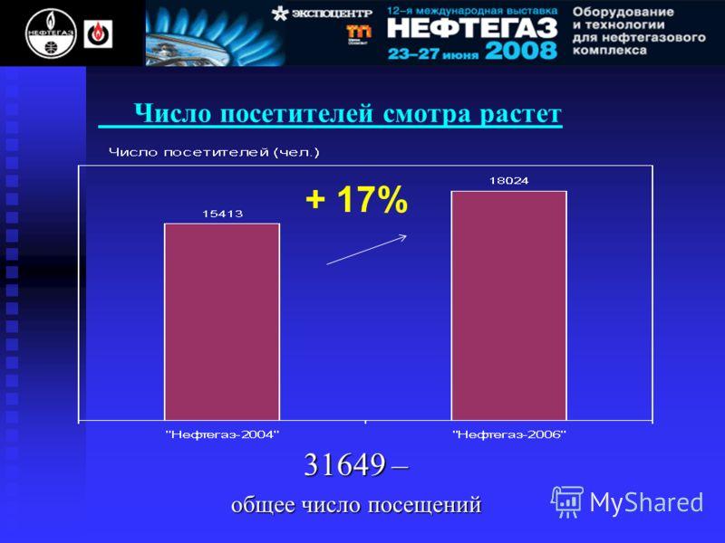 Число посетителей смотра растет 31649 – общее число посещений + 17%