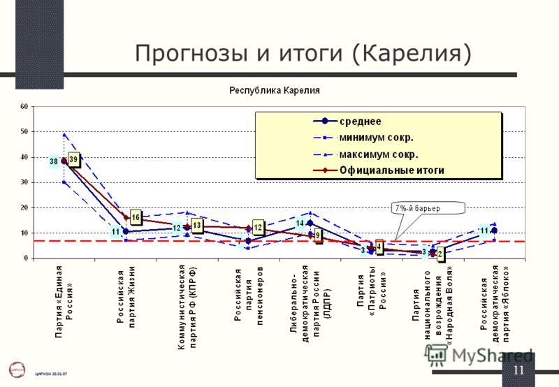 ЦИРКОН 25.01.07 11 Прогнозы и итоги (Карелия)