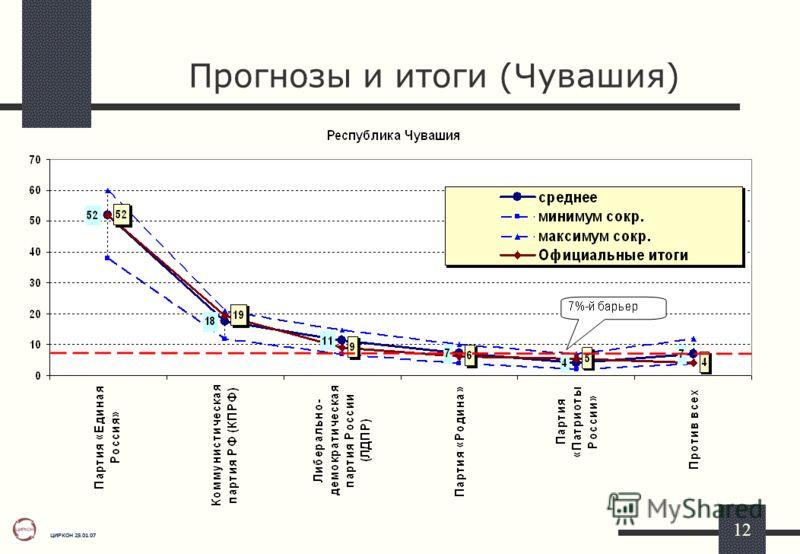ЦИРКОН 25.01.07 12 Прогнозы и итоги (Чувашия)