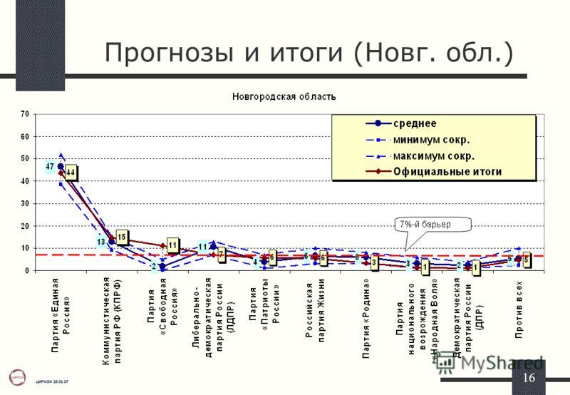 ЦИРКОН 25.01.07 16 Прогнозы и итоги (Новг. обл.)