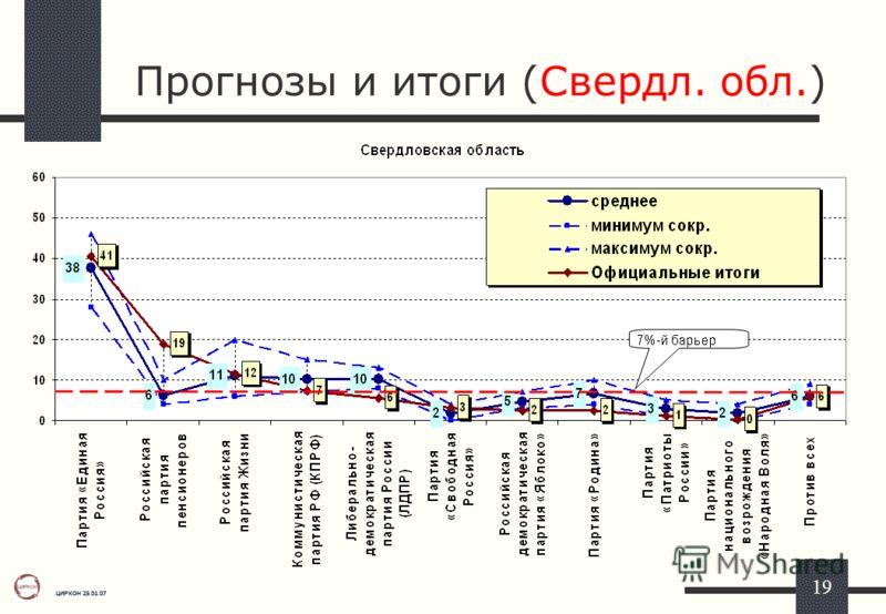 ЦИРКОН 25.01.07 19 Прогнозы и итоги (Свердл. обл.)