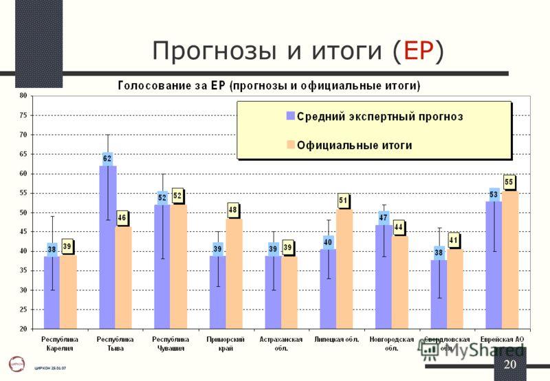 ЦИРКОН 25.01.07 20 Прогнозы и итоги (ЕР)