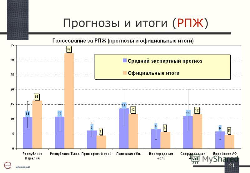ЦИРКОН 25.01.07 21 Прогнозы и итоги (РПЖ)