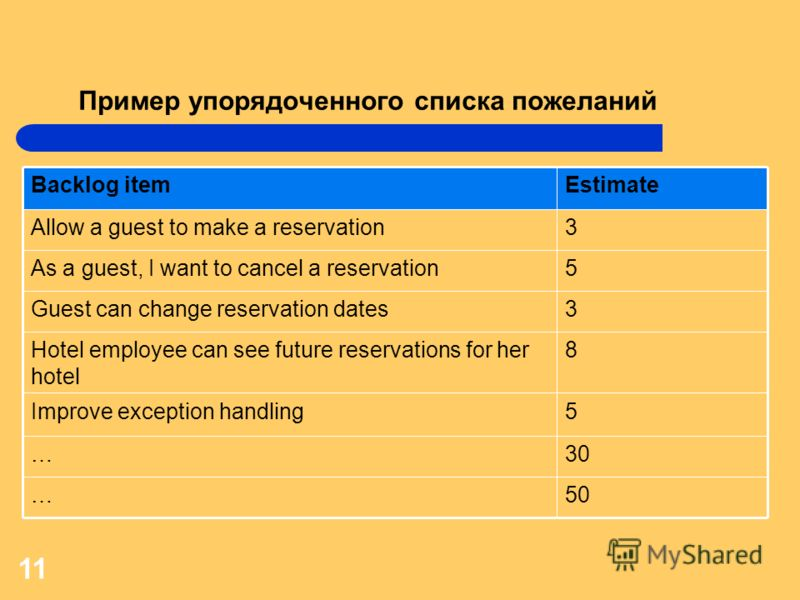 11 Пример упорядоченного списка пожеланий Backlog itemEstimate Allow a guest to make a reservation3 As a guest, I want to cancel a reservation5 Guest can change reservation dates3 Hotel employee can see future reservations for her hotel 8 Improve exc