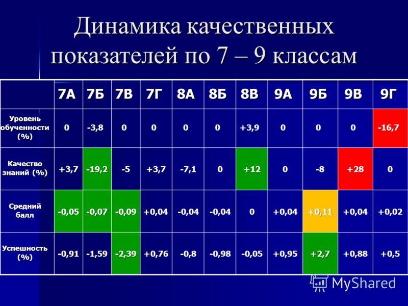 Динамика качественных показателей по 7 – 9 классам 7А7Б7В7Г8А8Б8В9А9Б9В9Г Уровень обученности (%) 0-3,80000+3,9000-16,7 Качество знаний (%) +3,7-19,2-5+3,7-7,10+120-8+280 Средний балл -0,05-0,07-0,09+0,04-0,04-0,040+0,04+0,11+0,04+0,02 Успешность (%)