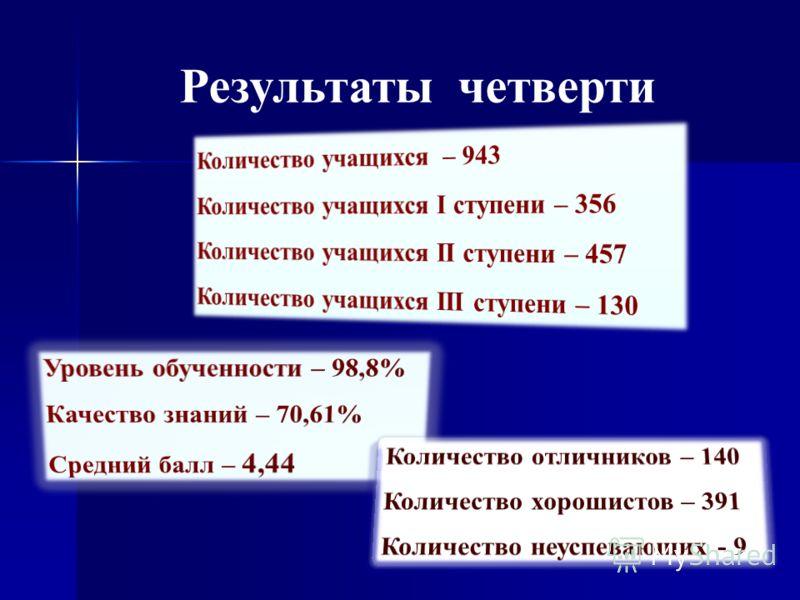 Результаты четверти