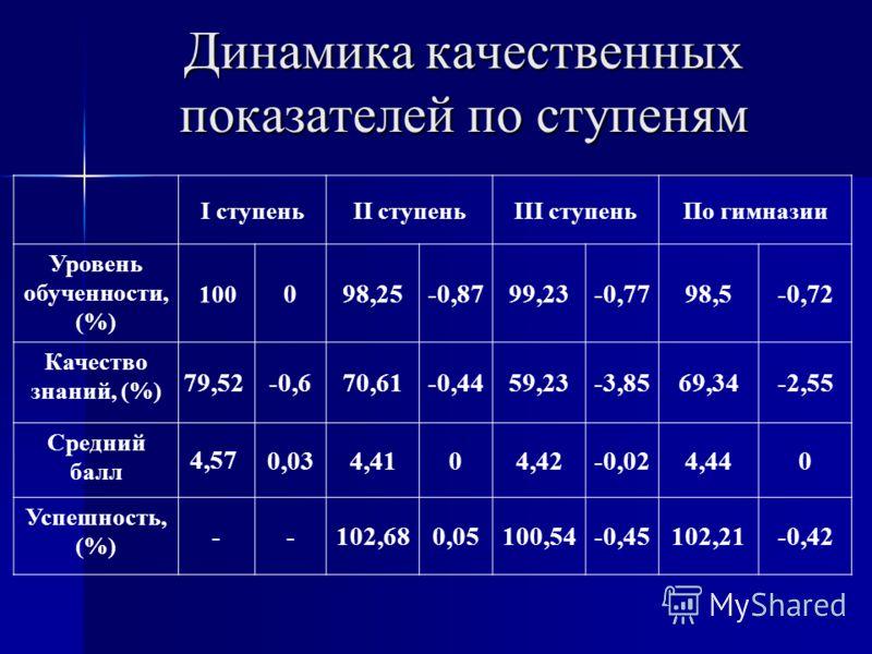 Динамика качественных показателей по ступеням I ступеньII ступеньIII ступеньПо гимназии Уровень обученности, (%) 100 098,25-0,8799,23-0,7798,5-0,72 Качество знаний, (%) 79,52 -0,670,61-0,4459,23-3,8569,34-2,55 Средний балл 4,57 0,034,4104,42-0,024,44