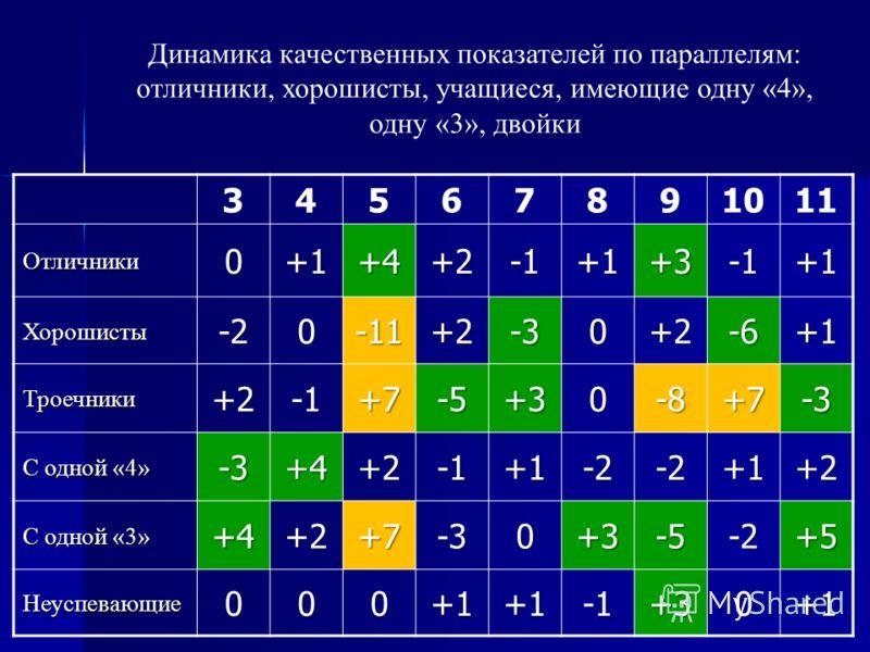 Динамика качественных показателей по параллелям: отличники, хорошисты, учащиеся, имеющие одну «4», одну «3», двойки 34567891011 Отличники0+1+4+2+1+3+1 Хорошисты-20-11+2-30+2-6+1 Троечники+2+7-5+30-8+7-3 С одной «4» -3+4+2+1-2-2+1+2 С одной «3» +4+2+7