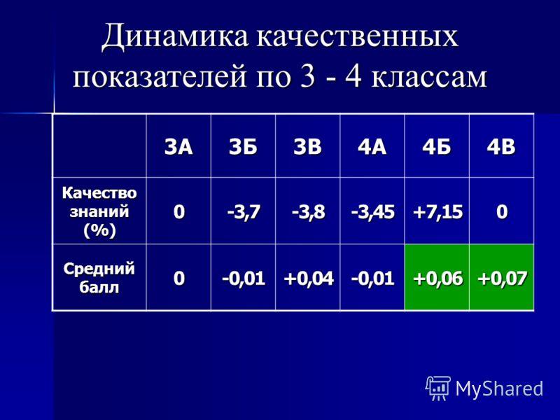 Динамика качественных показателей по 3 - 4 классам 3А3Б3В4А4Б4В Качество знаний (%) 0-3,7-3,8-3,45+7,150 Средний балл 0-0,01+0,04-0,01+0,06+0,07