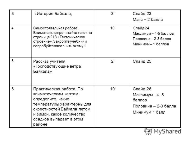 3 «История Байкала,3'3'Слайд 23 Макс – 2 балла 4Самостоятельная работа. Внимательно прочитайте текст на странице 218 «Тектоническое строение». Закройте учебник и попробуйте заполнить схему 1 10'Слайд 24 Максимум – 4-5 баллов Половина – 2-3 балла Мини