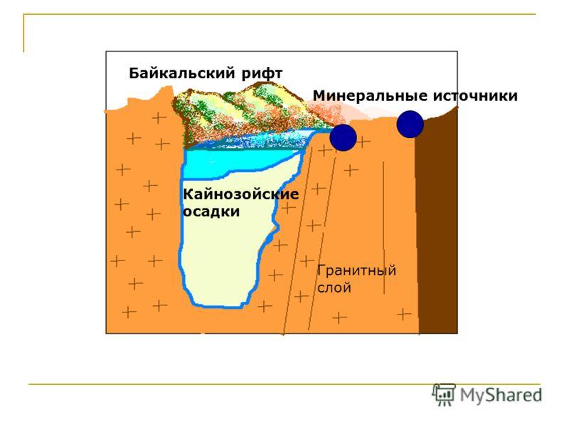 Гранитный слой Кайнозойские осадки Байкальский рифт Минеральные источники