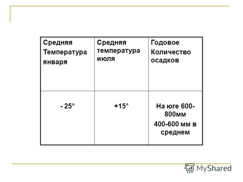 Средняя Температура января Средняя температура июля Годовое Количество осадков - 25°+15°На юге 600- 800мм 400-600 мм в среднем