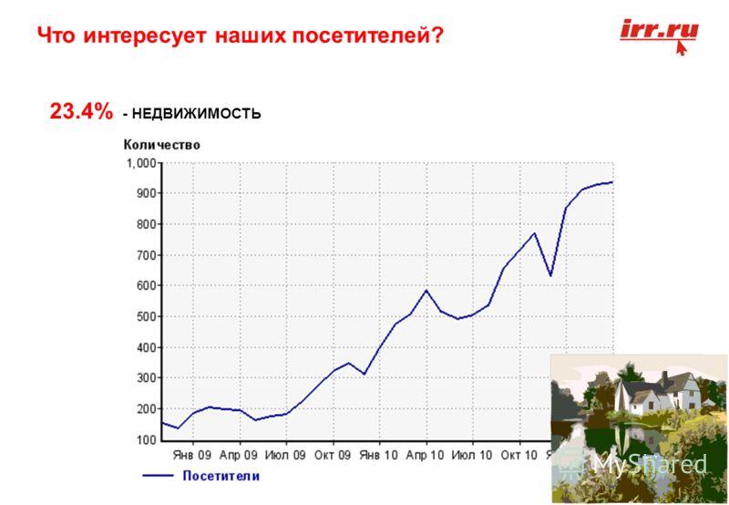 Что интересует наших посетителей? 23.4% - НЕДВИЖИМОСТЬ