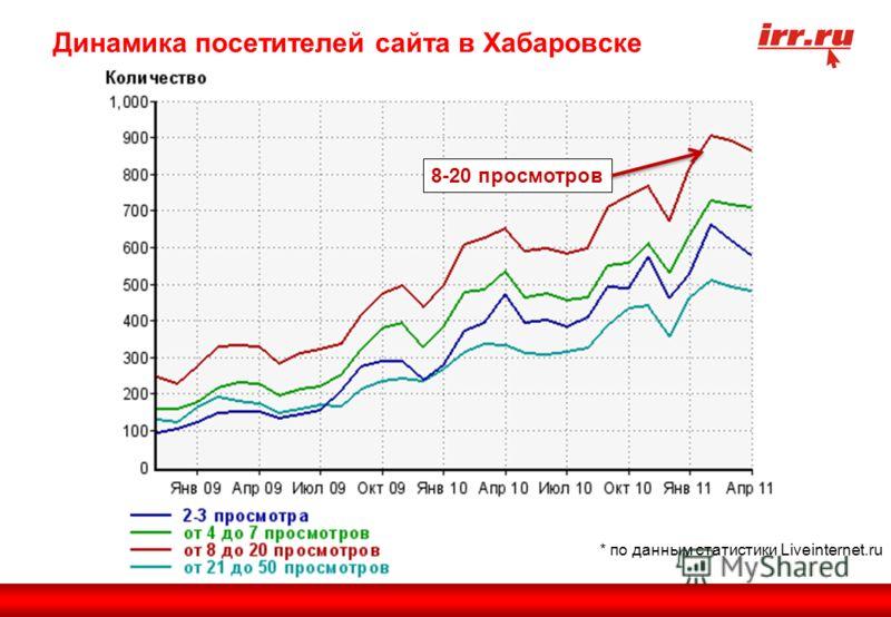 * по данным статистики Liveinternet.ru Динамика посетителей сайта в Хабаровске 8-20 просмотров