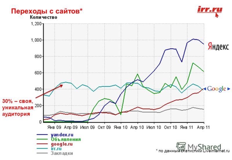 * по данным статистики Liveinternet.ru Переходы с сайтов* 30% – своя, уникальная аудитория