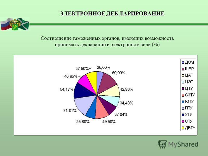 ЭЛЕКТРОННОЕ ДЕКЛАРИРОВАНИЕ Соотношение таможенных органов, имеющих возможность принимать декларации в электронном виде (%)