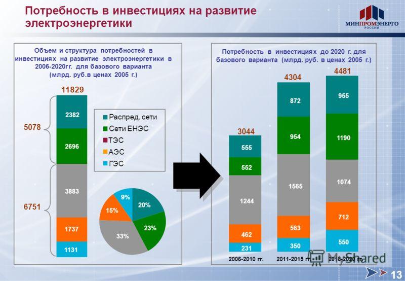 Потребность в инвестициях на развитие электроэнергетики Потребность в инвестициях до 2020 г. для базового варианта (млрд. руб. в ценах 2005 г.) Объем и структура потребностей в инвестициях на развитие электроэнергетики в 2006-2020гг. для базового вар