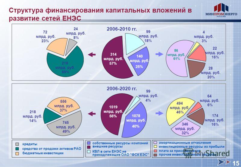 Структура финансирования капитальных вложений в развитие сетей ЕНЭС внешние ресурсы собственные ресурсы компаний кредиты средства от продажи активов РАО бюджетные инвестиции 2006-2020 гг. 174 млрд. руб. 16% 64 млрд. руб. 6% 494 млрд. руб. 46% 346 млр
