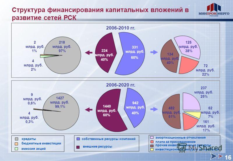 Структура финансирования капитальных вложений в развитие сетей РСК собственные ресурсы компаний внешние ресурсы 2006-2020 гг. 1440 млрд. руб. 60% 40% 942 млрд. руб. 62 млрд. руб. 7% 237 млрд. руб. 25% 161 млрд. руб. 17% 4 млрд. руб. 0,3% 9 млрд. руб.