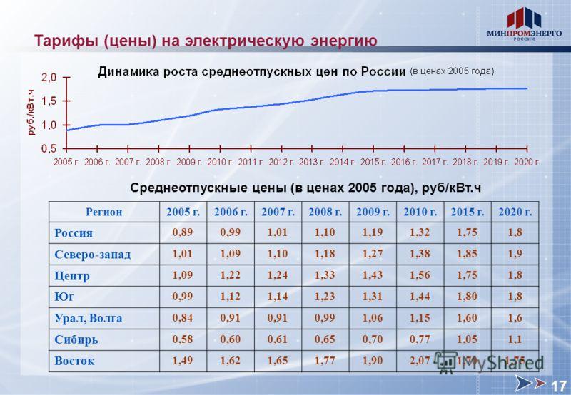 Тарифы (цены) на электрическую энергию Среднеотпускные цены (в ценах 2005 года), руб/кВт.ч Регион 2005 г.2006 г.2007 г.2008 г.2009 г.2010 г.2015 г.2020 г. Россия 0,890,991,011,101,191,321,751,8 Северо-запад 1,011,091,101,181,271,381,851,9 Центр 1,091