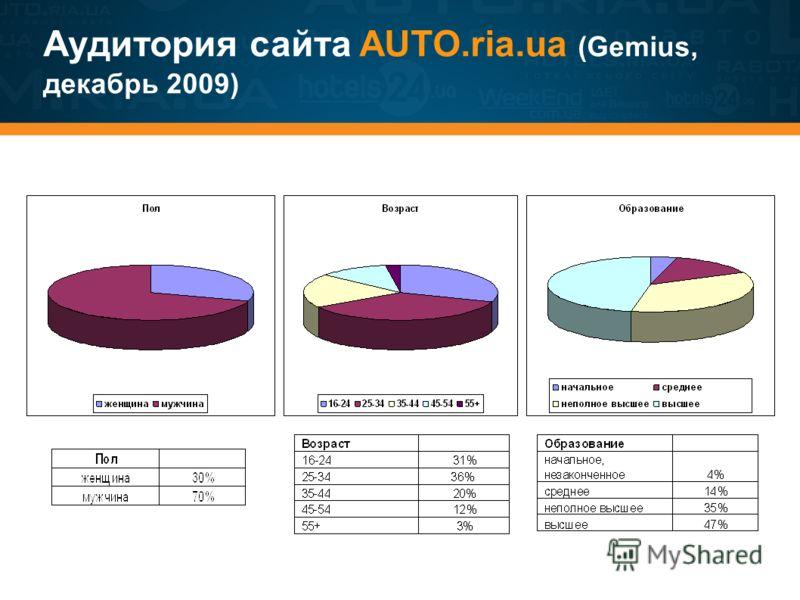 Аудитория сайта AUTO.ria.ua (Gemius, декабрь 2009)