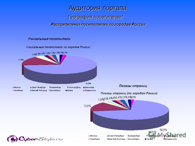 Распределение посетителей по городам России Аудитория портала География посетителей* Уникальные посетители Показы страниц