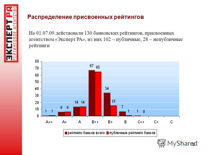 9 Распределение присвоенных рейтингов На 01.07.09 действовали 130 банковских рейтингов, присвоенных агентством «Эксперт РА», из них 102 – публичные, 28 – непубличные рейтинги