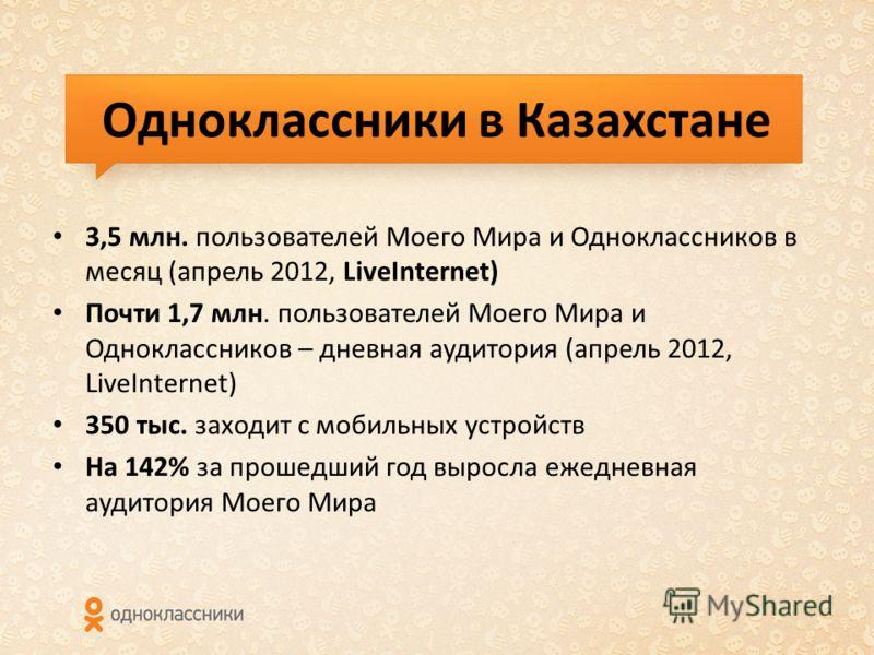 Одноклассники в Казахстане 3,5 млн. пользователей Моего Мира и Одноклассников в месяц (апрель 2012, LiveInternet) Почти 1,7 млн. пользователей Моего Мира и Одноклассников – дневная аудитория (апрель 2012, LiveInternet) 350 тыс. заходит с мобильных ус