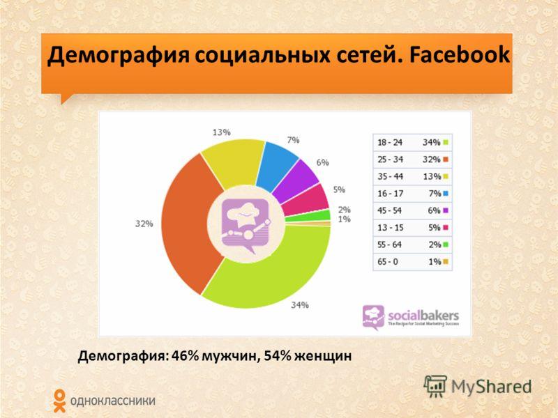 Демография социальных сетей. Facebook Демография: 46% мужчин, 54% женщин