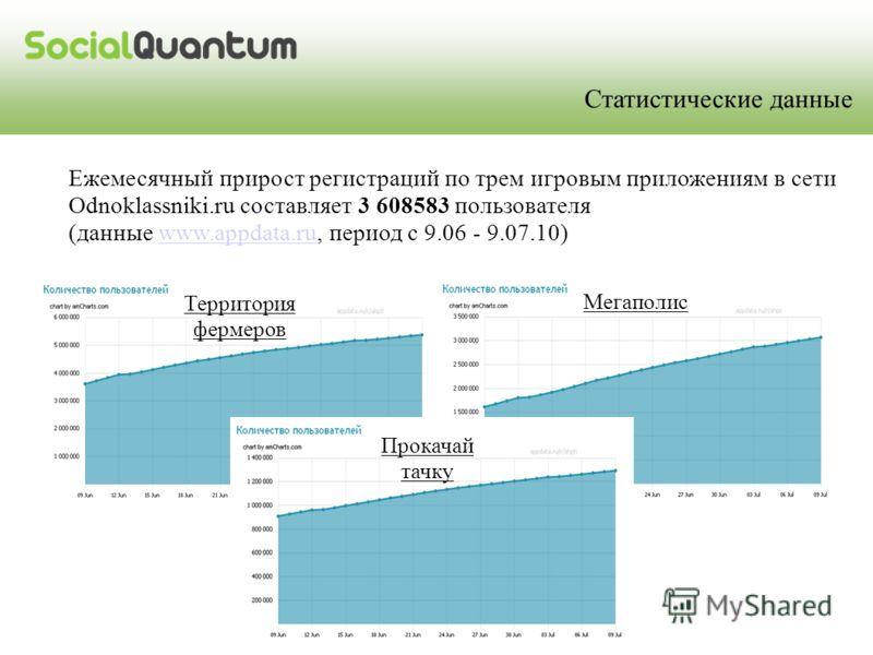 Ежемесячный прирост регистраций по трем игровым приложениям в сети Odnoklassniki.ru составляет 3 608583 пользователя (данные www.appdata.ru, период с 9.06 - 9.07.10)www.appdata.ru Территория фермеров Мегаполис Статистические данные Прокачай тачку