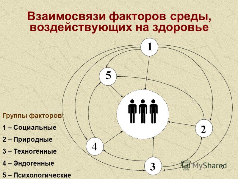 9 Взаимосвязи факторов среды, воздействующих на здоровье Группы факторов: 1 – Социальные 2 – Природные 3 – Техногенные 4 – Эндогенные 5 – Психологические