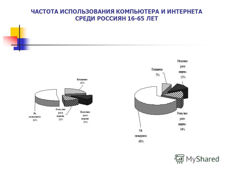 ЧАСТОТА ИСПОЛЬЗОВАНИЯ КОМПЬЮТЕРА И ИНТЕРНЕТА СРЕДИ РОССИЯН 16-65 ЛЕТ
