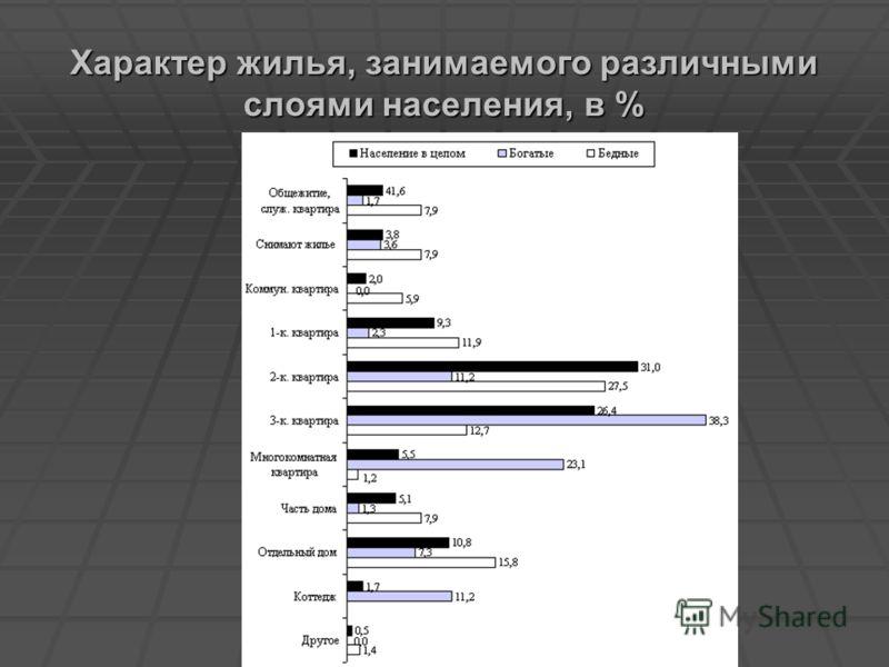 Характер жилья, занимаемого различными слоями населения, в %