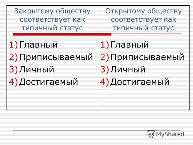 Закрытому обществу соответствует как типичный статус Открытому обществу соответствует как типичный статус 1)Главный 2)Приписываемый 3)Личный 4)Достигаемый 1)Главный 2)Приписываемый 3)Личный 4)Достигаемый