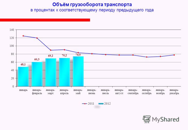 Объём грузооборота транспорта в процентах к соответствующему периоду предыдущего года 2012 2011