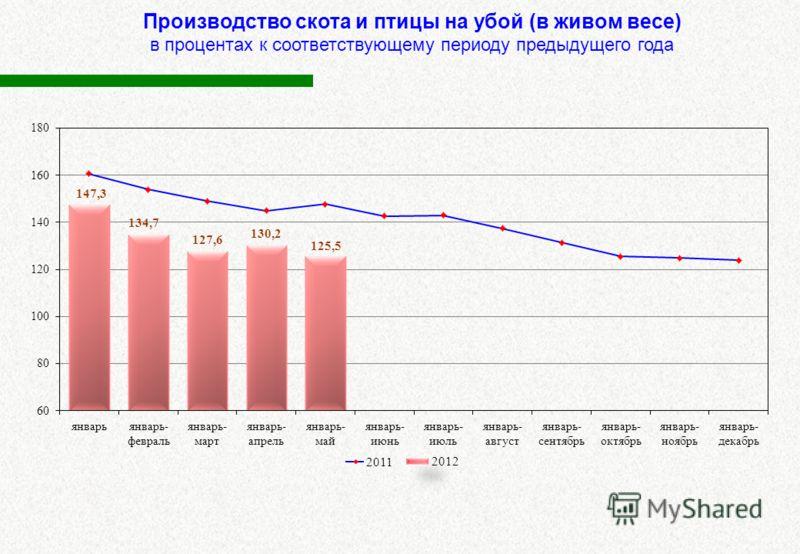 Производство скота и птицы на убой (в живом весе) в процентах к соответствующему периоду предыдущего года 2012 2011