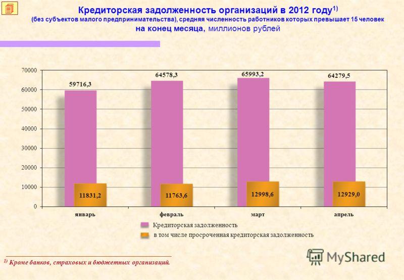 Кредиторская задолженность организаций в 2012 году 1) (без субъектов малого предпринимательства), средняя численность работников которых превышает 15 человек на конец месяца, миллионов рублей 1) Кроме банков, страховых и бюджетных организаций. Кредит