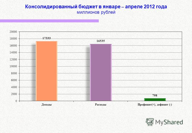 Консолидированный бюджет в январе – апреле 2012 года миллионов рублей