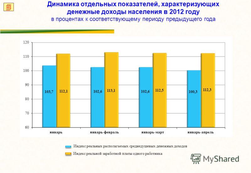 Динамика отдельных показателей, характеризующих денежные доходы населения в 2012 году в процентах к соответствующему периоду предыдущего года Индекс реальных располагаемых среднедушевых денежных доходов Индекс реальной заработной платы одного работни
