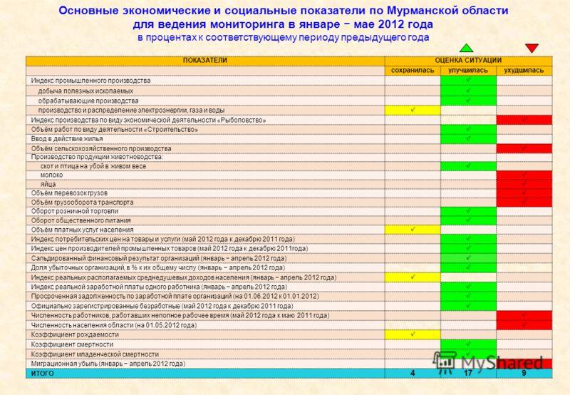 Основные экономические и социальные показатели по Мурманской области для ведения мониторинга в январе мае 2012 года в процентах к соответствующему периоду предыдущего года ПОКАЗАТЕЛИОЦЕНКА СИТУАЦИИ сохраниласьулучшиласьухудшилась Индекс промышленного