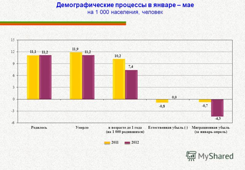 Демографические процессы в январе – мае на 1 000 населения, человек 2011 2012