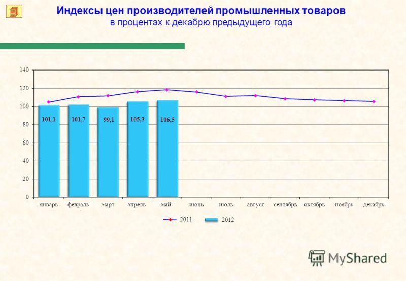 Индексы цен производителей промышленных товаров в процентах к декабрю предыдущего года 2012 2011