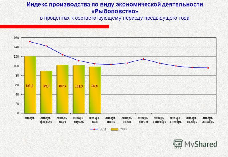 Индекс производства по виду экономической деятельности «Рыболовство» в процентах к соответствующему периоду предыдущего года 2012 2011